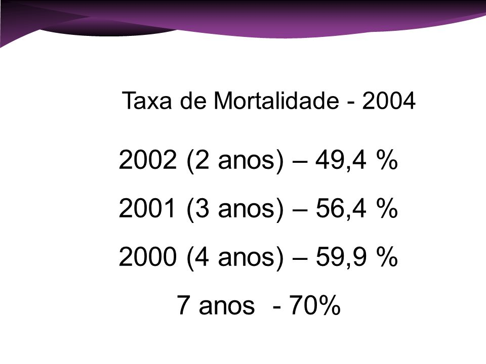 2002 (2 anos) – 49,4 % 2001 (3 anos) – 56,4 % 2000 (4 anos) – 59,9 %