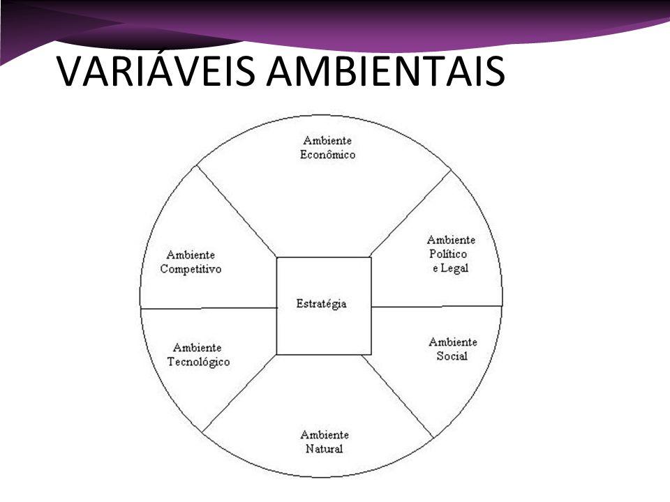 VARIÁVEIS AMBIENTAIS