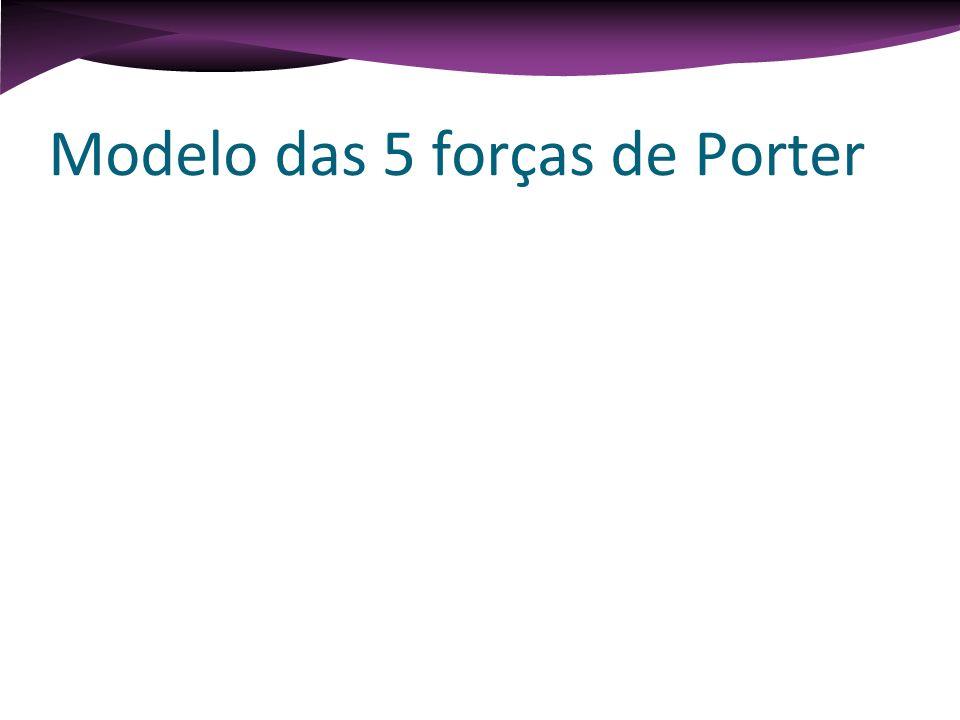 Modelo das 5 forças de Porter