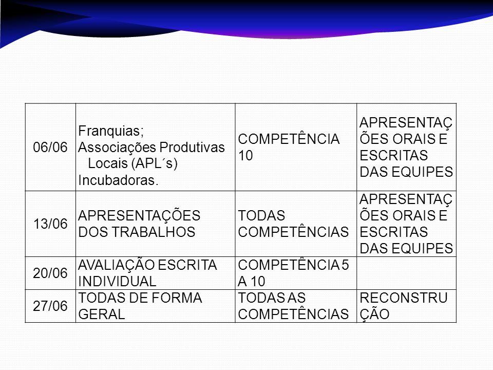 06/06Franquias; Associações Produtivas Locais (APL´s) Incubadoras. COMPETÊNCIA 10. APRESENTAÇ ÕES ORAIS E ESCRITAS DAS EQUIPES.