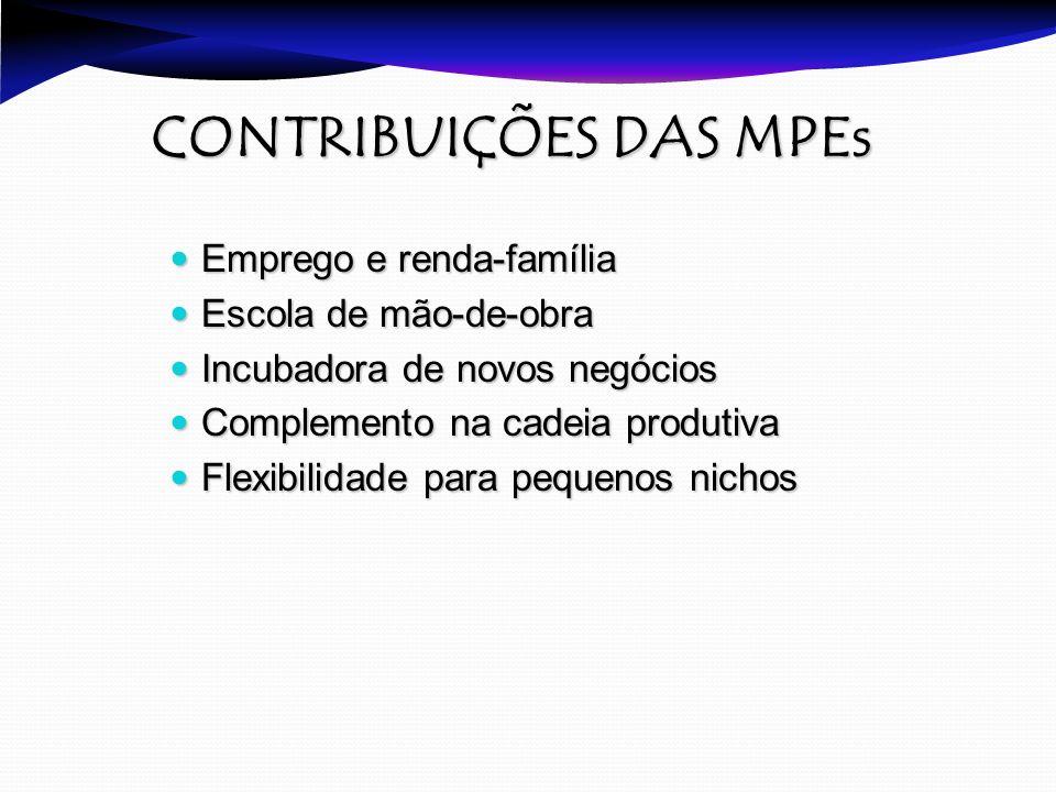 CONTRIBUIÇÕES DAS MPEs