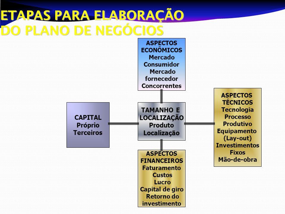 ETAPAS PARA ELABORAÇÃO DO PLANO DE NEGÓCIOS