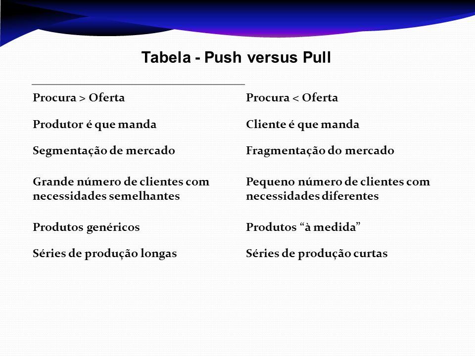 Tabela - Push versus Pull