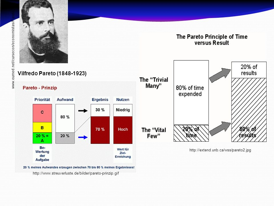 www.eumed.net/cursecon/economistas/Pareto.htm Vilfredo Pareto (1848-1923) http://extend.unb.ca/wss/pareto2.jpg.
