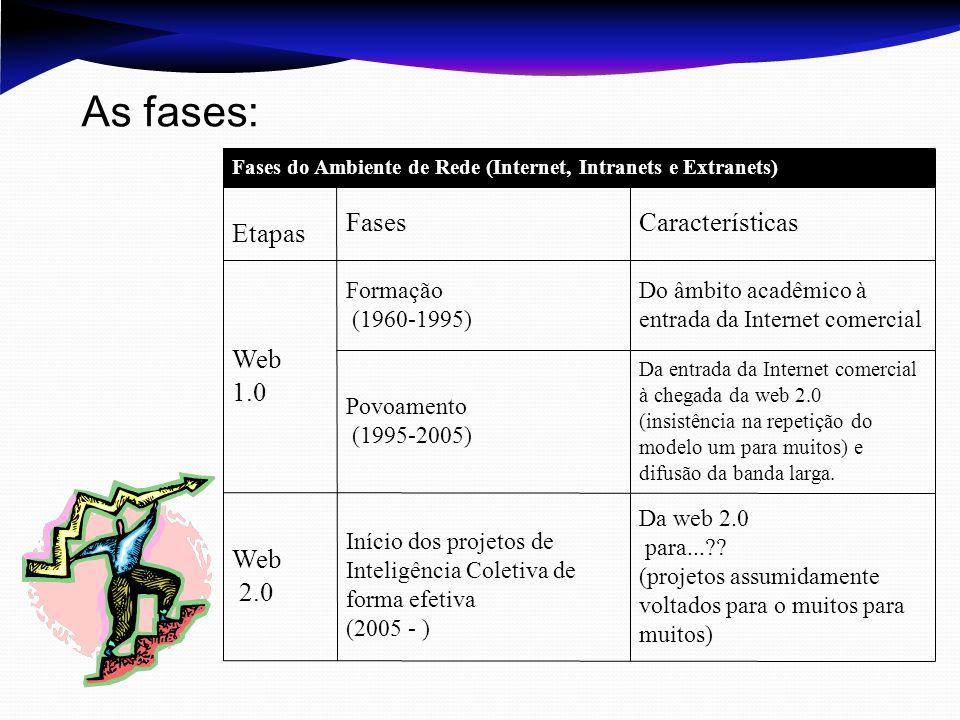 As fases: Web 2.0 Web 1.0 Características Fases