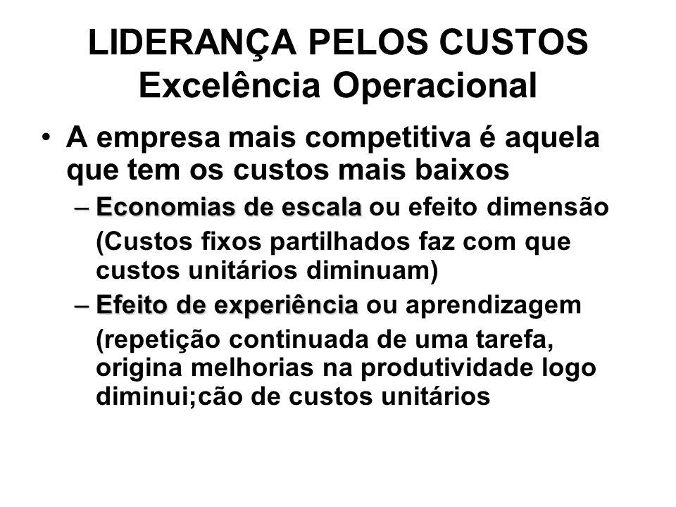 LIDERANÇA PELOS CUSTOS Excelência Operacional
