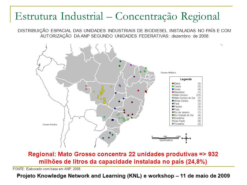 Estrutura Industrial – Concentração Regional