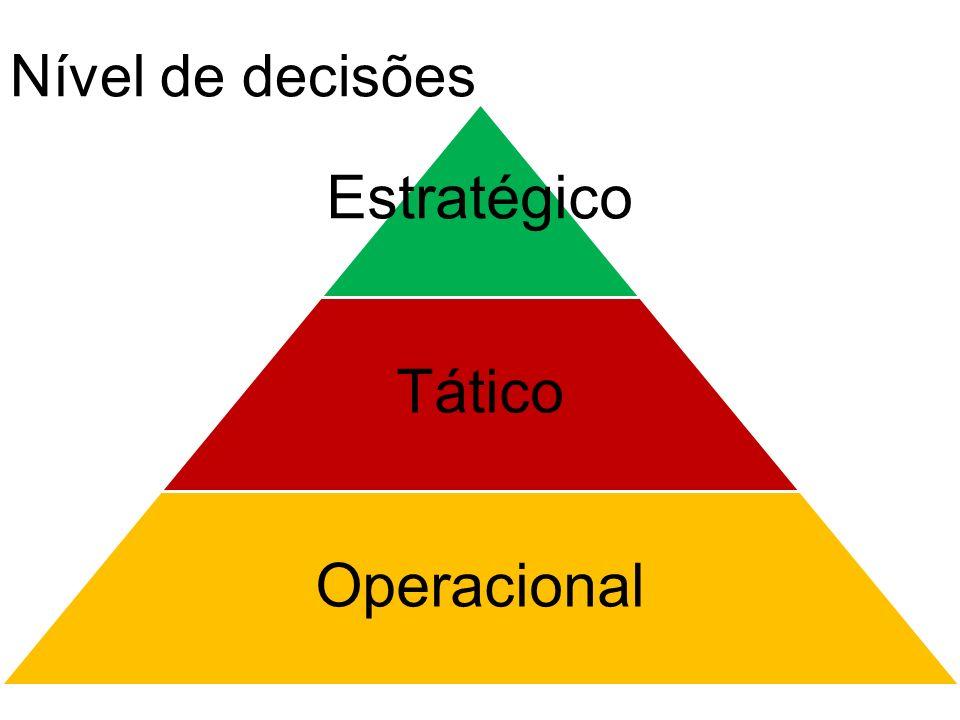 Nível de decisões Estratégico Tático Operacional