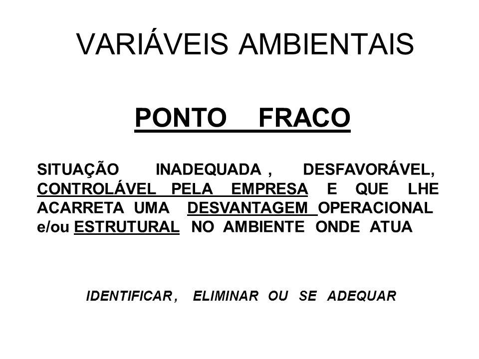 VARIÁVEIS AMBIENTAIS PONTO FRACO