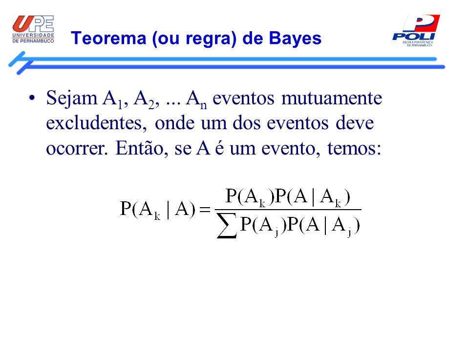 Teorema (ou regra) de Bayes