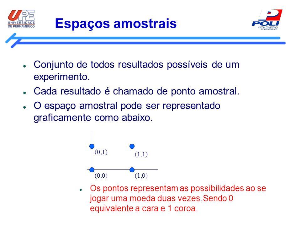 Espaços amostrais Conjunto de todos resultados possíveis de um experimento. Cada resultado é chamado de ponto amostral.