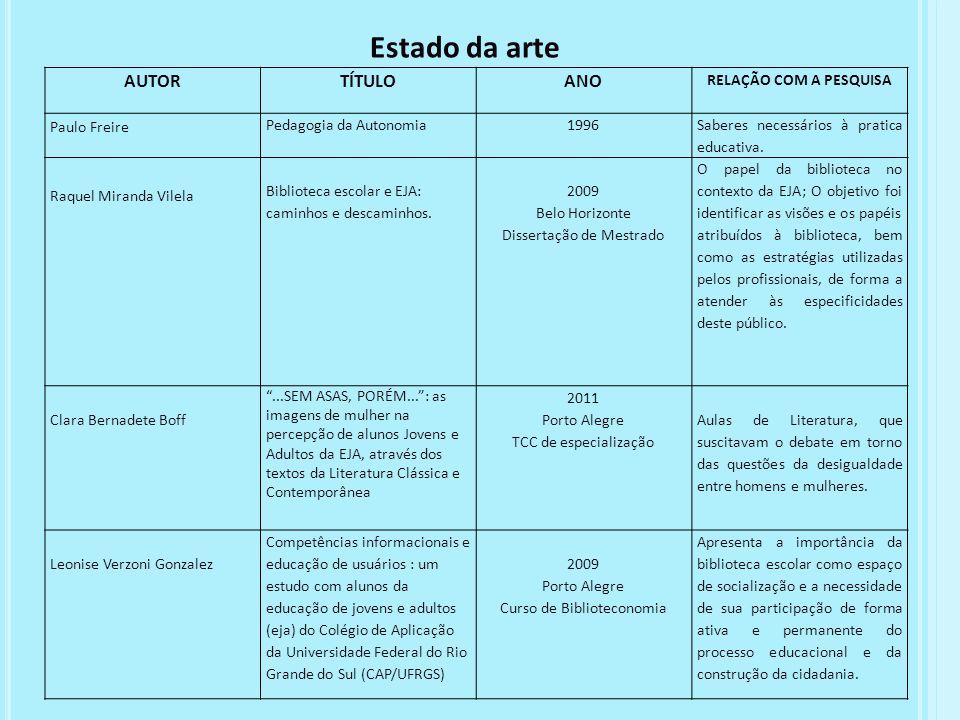 Estado da arte AUTOR TÍTULO ANO RELAÇÃO COM A PESQUISA Paulo Freire