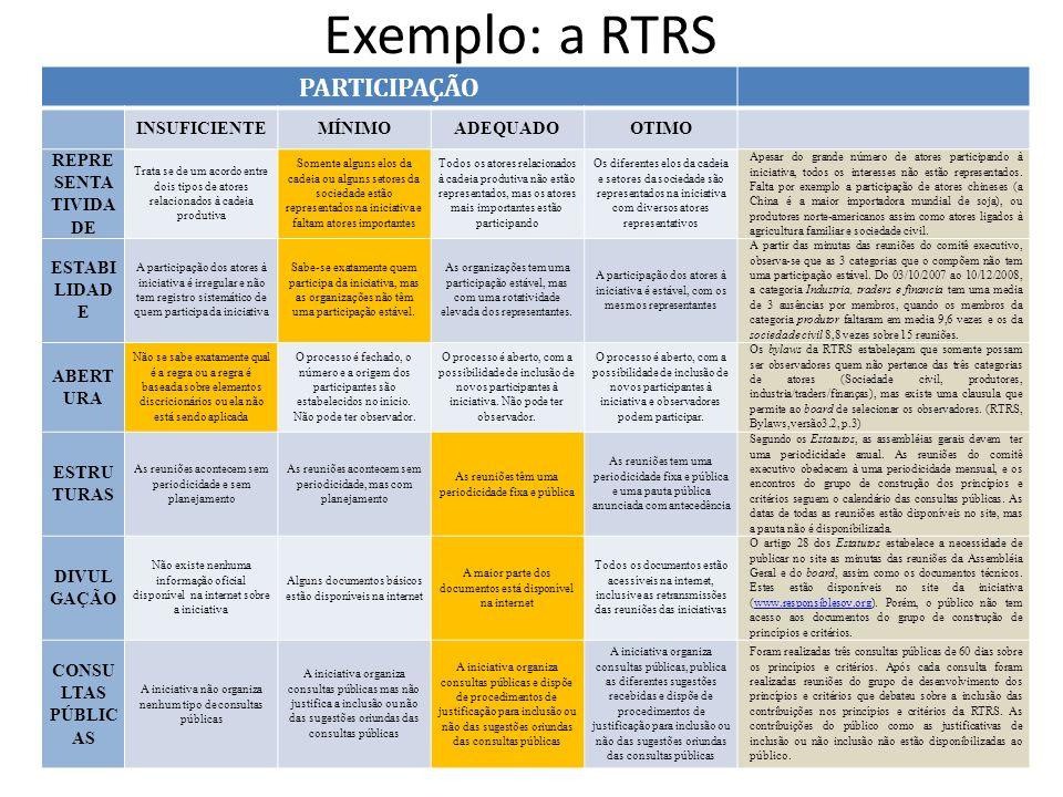 Exemplo: a RTRS PARTICIPAÇÃO INSUFICIENTE MÍNIMO ADEQUADO OTIMO