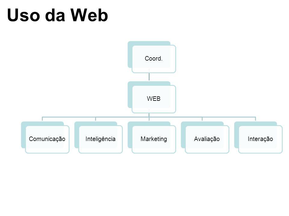 Uso da Web Coord. WEB Comunicação Inteligência Marketing Avaliação