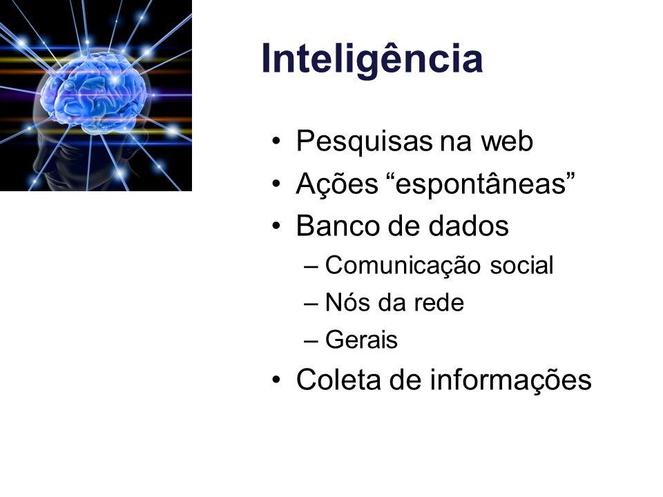 Inteligência Pesquisas na web Ações espontâneas Banco de dados