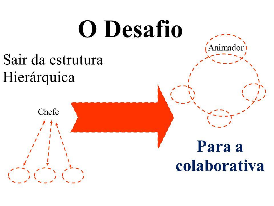 O Desafio Para a colaborativa Sair da estrutura Hierárquica Animador