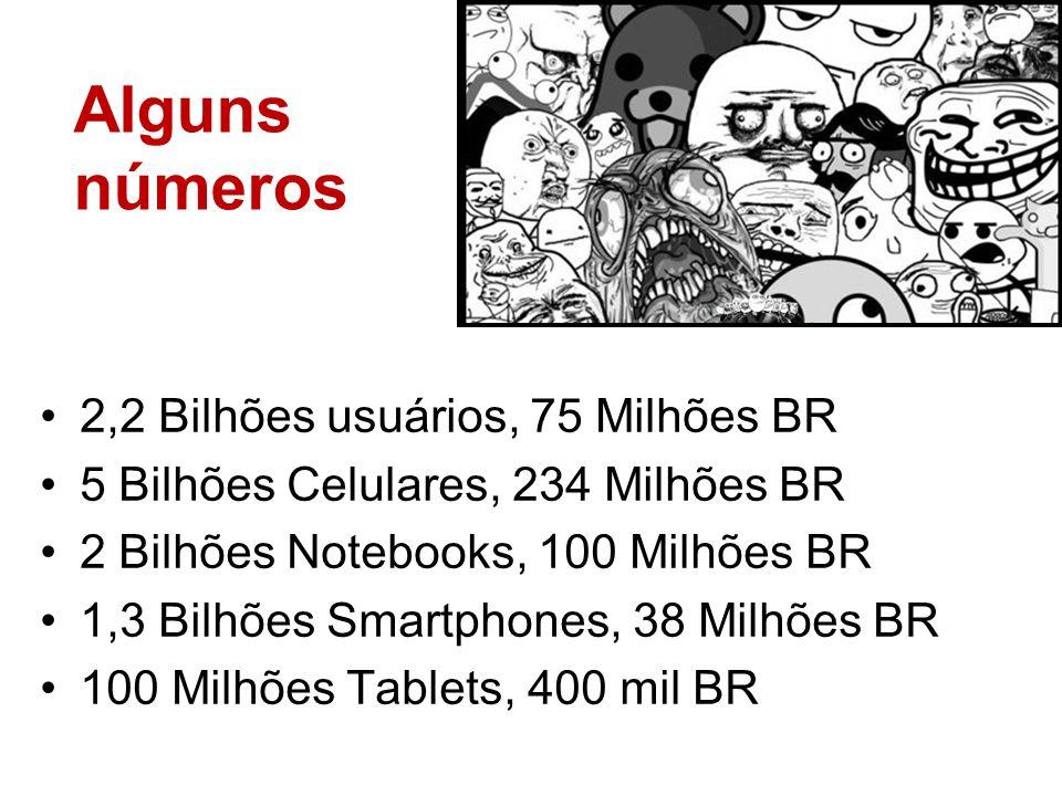Alguns números 2,2 Bilhões usuários, 75 Milhões BR