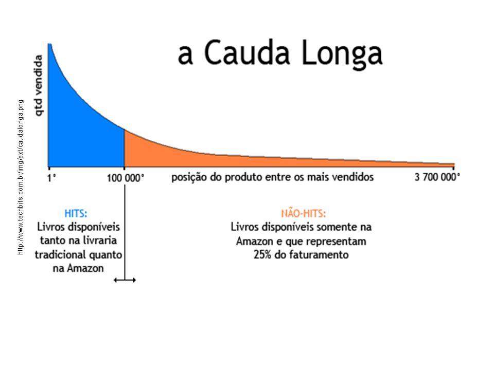 http://www.techbits.com.br/img/ext/caudalonga.png