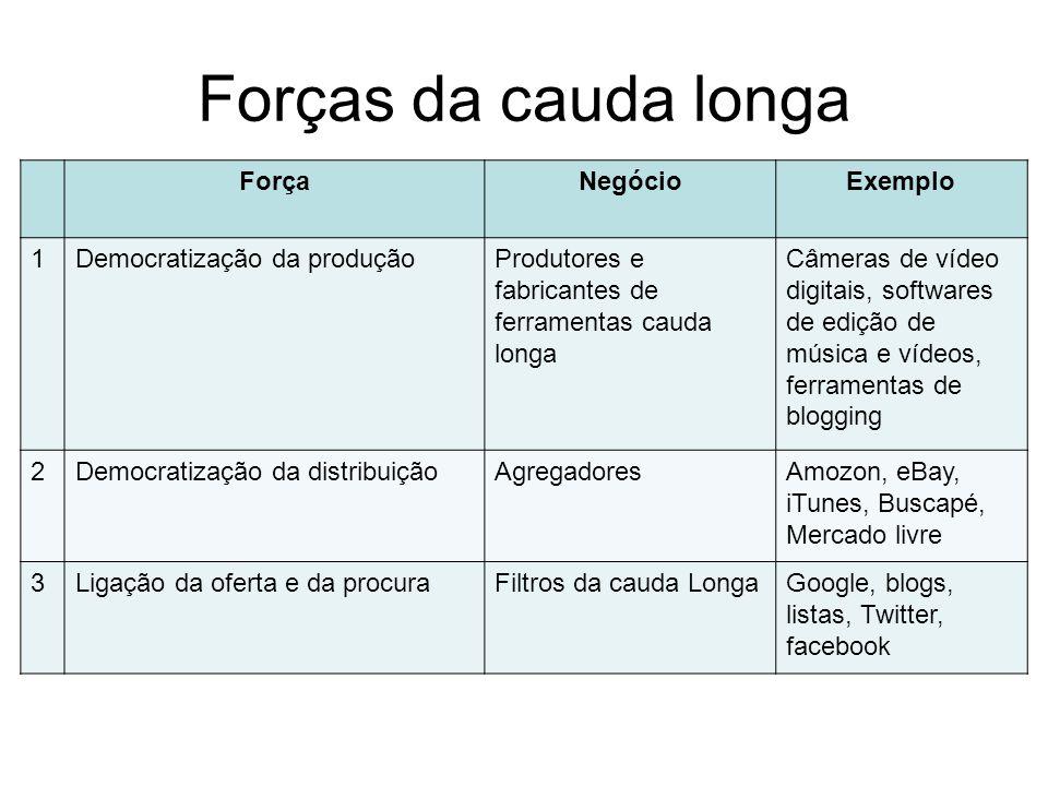 Forças da cauda longa Força Negócio Exemplo 1