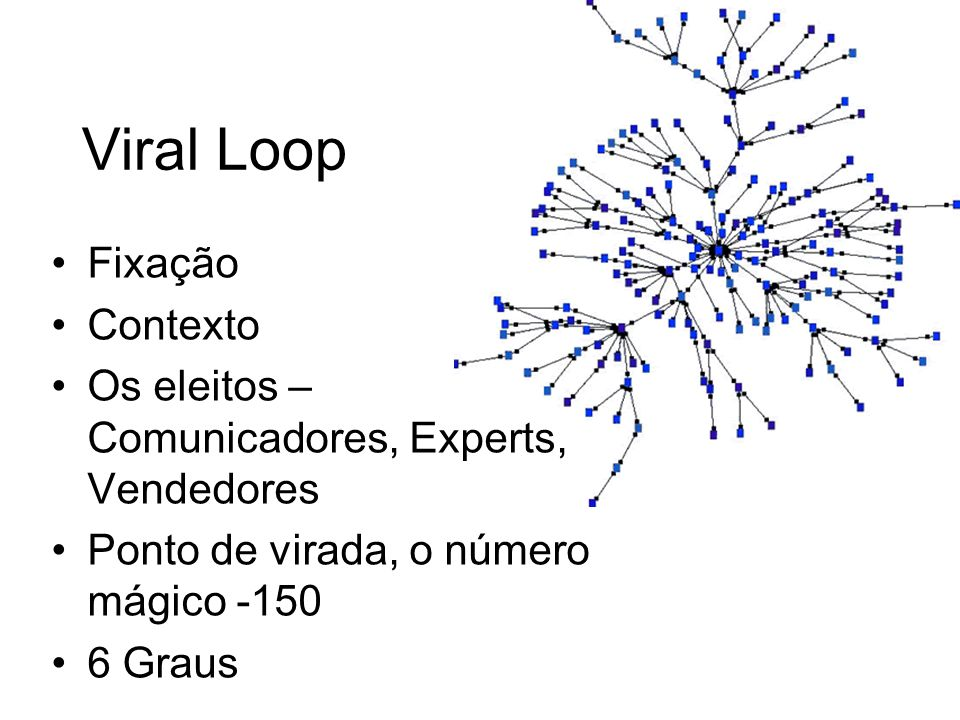 Viral Loop Fixação Contexto