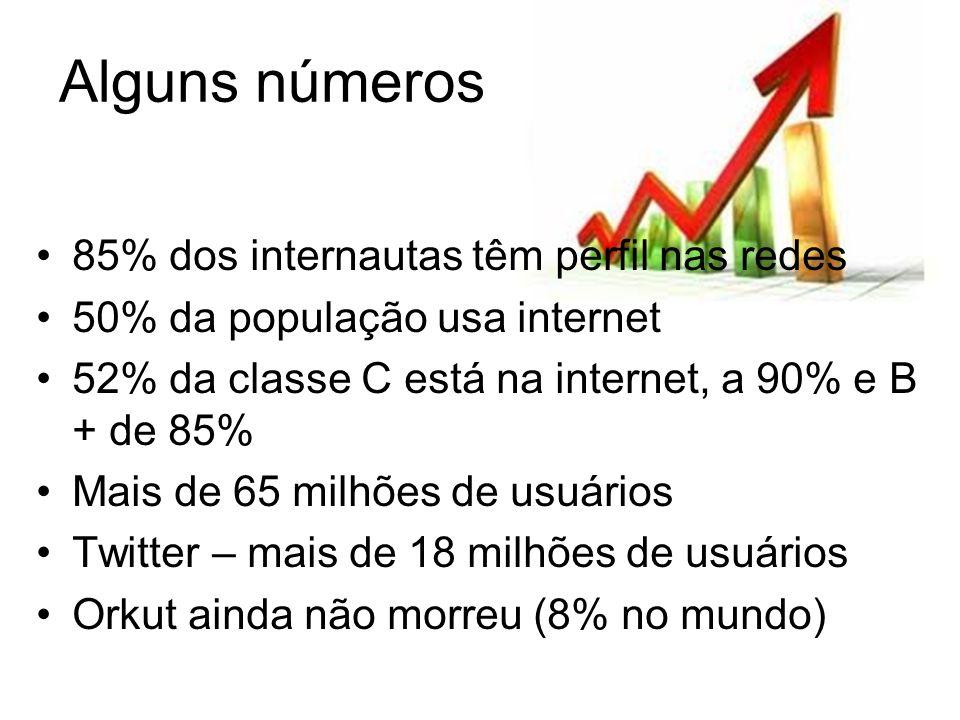Alguns números 85% dos internautas têm perfil nas redes