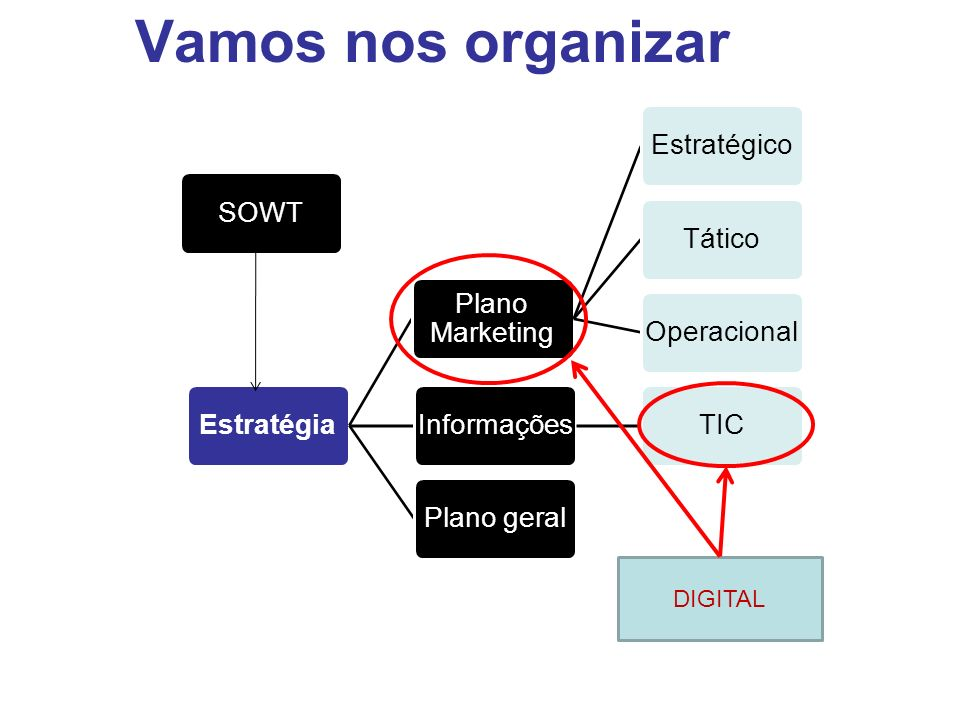 Vamos nos organizar DIGITAL Estratégia Plano Marketing Estratégico