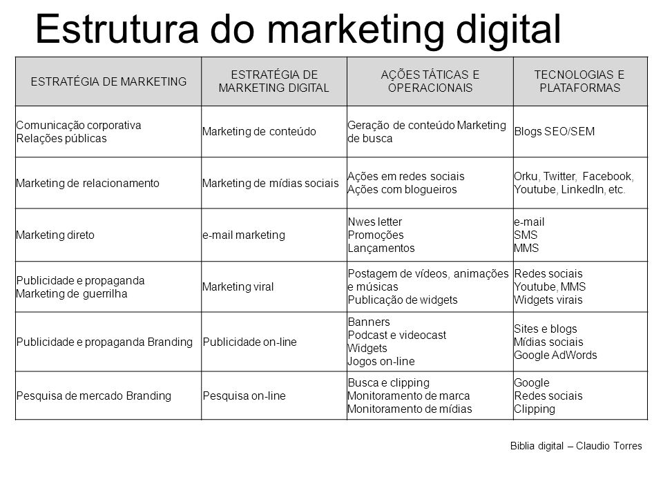 Estrutura do marketing digital