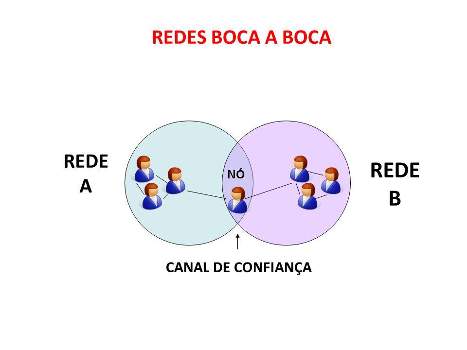 9191 REDES BOCA A BOCA REDE A REDE B NÓ CANAL DE CONFIANÇA