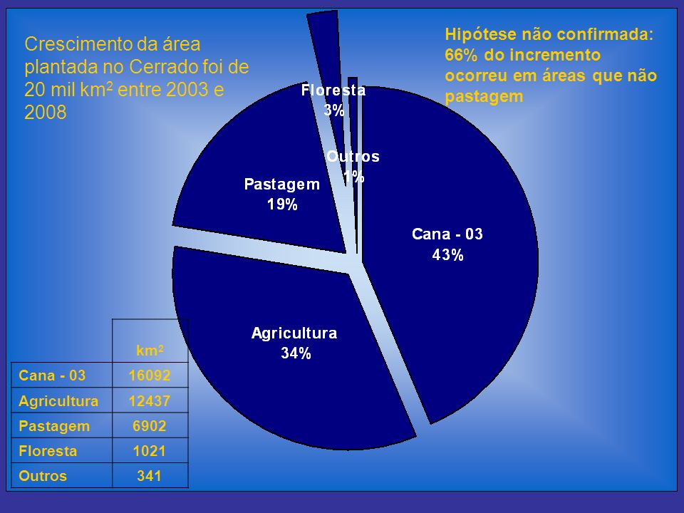 Hipótese não confirmada: 66% do incremento ocorreu em áreas que não pastagem