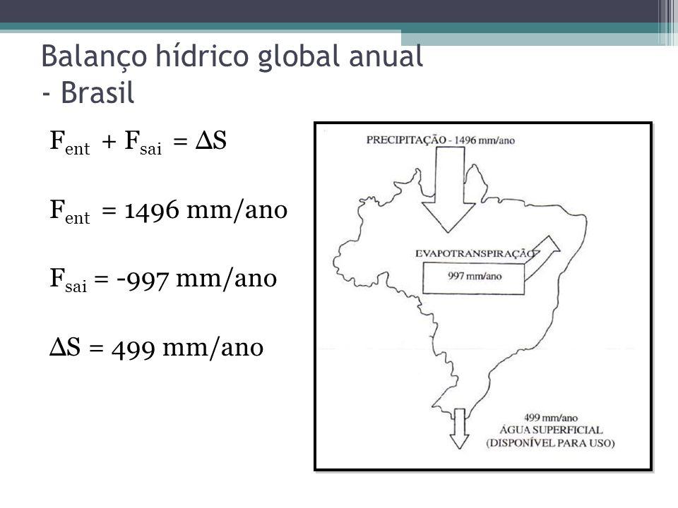 Balanço hídrico global anual - Brasil
