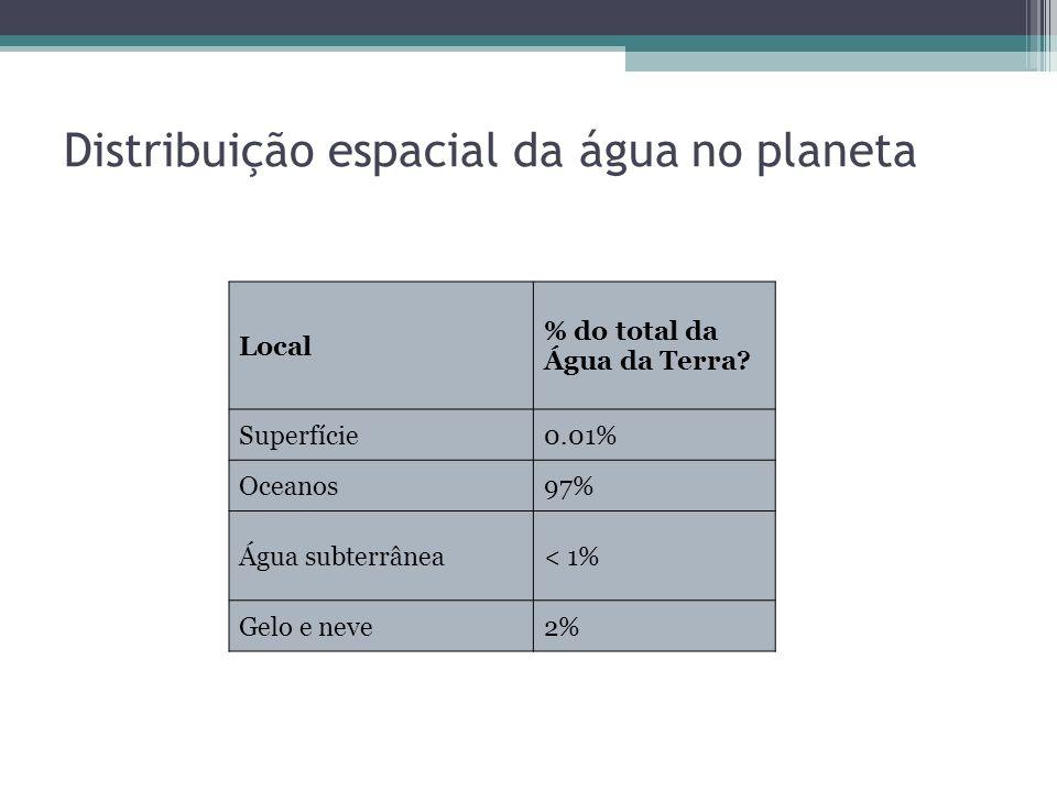 Distribuição espacial da água no planeta