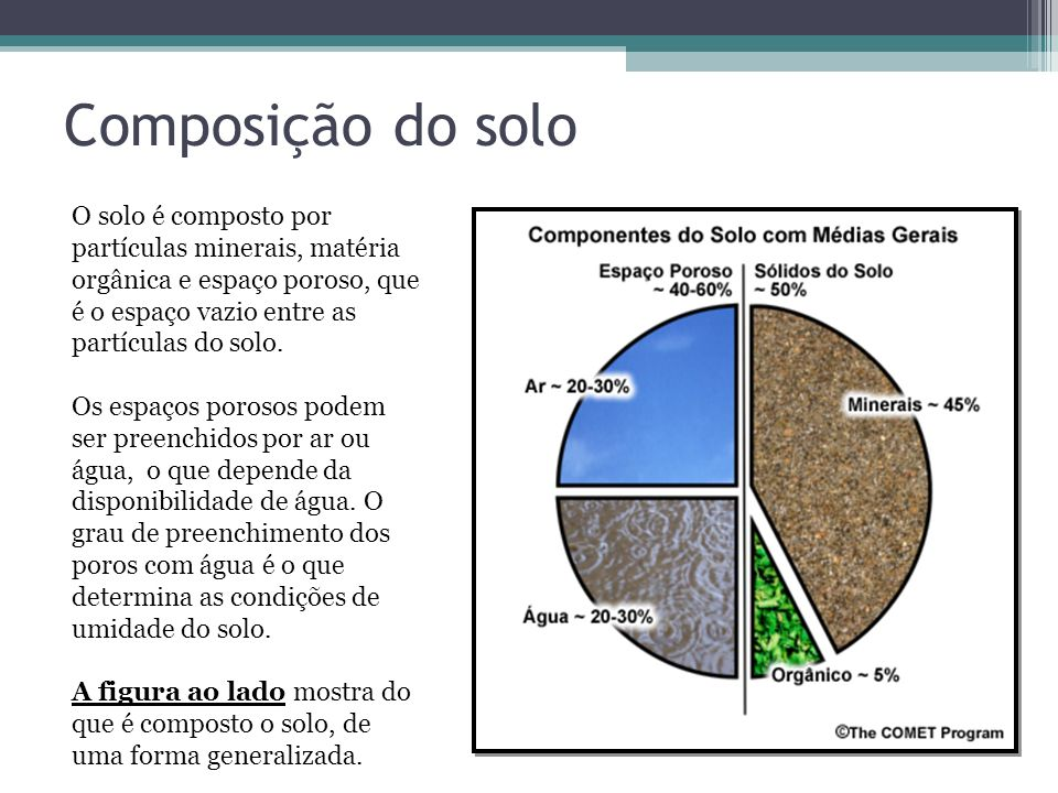 Composição do soloO solo é composto por partículas minerais, matéria orgânica e espaço poroso, que é o espaço vazio entre as partículas do solo.