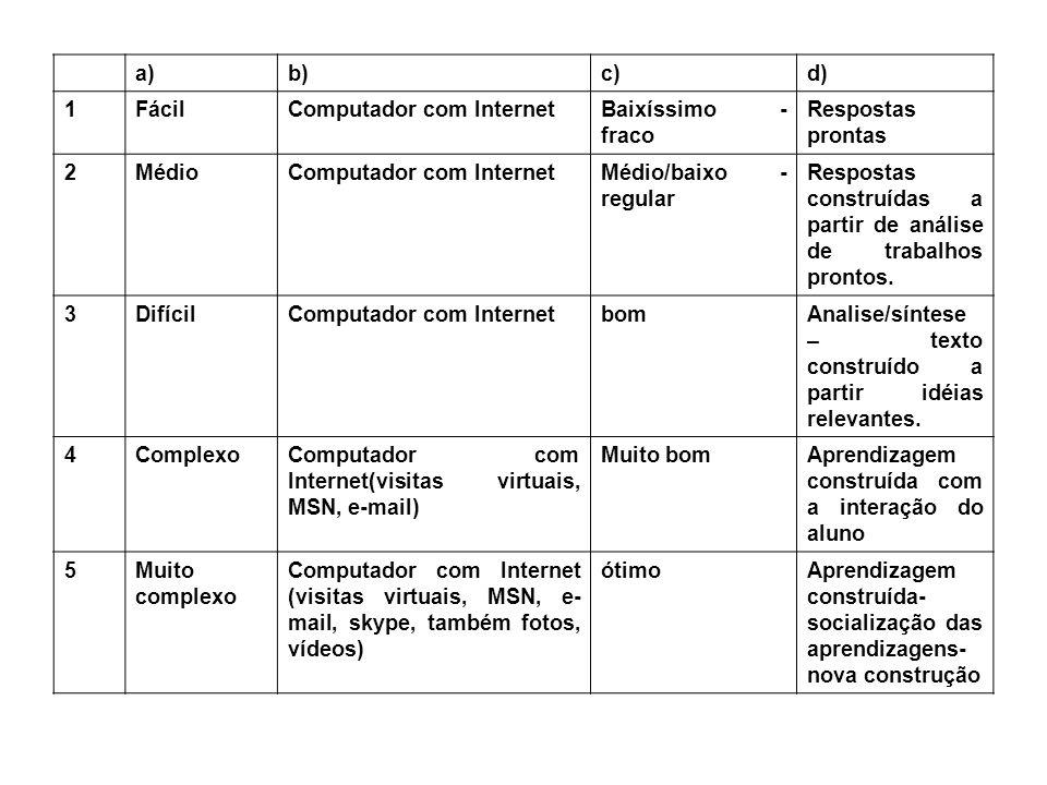 a)b) c) d) 1. Fácil. Computador com Internet. Baixíssimo - fraco. Respostas prontas. 2. Médio. Médio/baixo - regular.