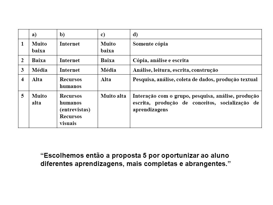 Escolhemos então a proposta 5 por oportunizar ao aluno