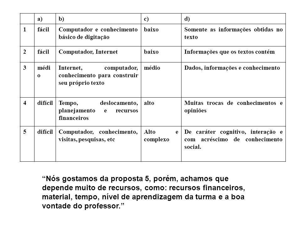 a) b) c) d) 1. fácil. Computador e conhecimento básico de digitação. baixo. Somente as informações obtidas no texto.