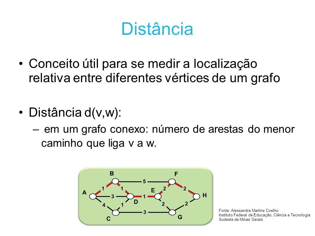 Distância Conceito útil para se medir a localização relativa entre diferentes vértices de um grafo.