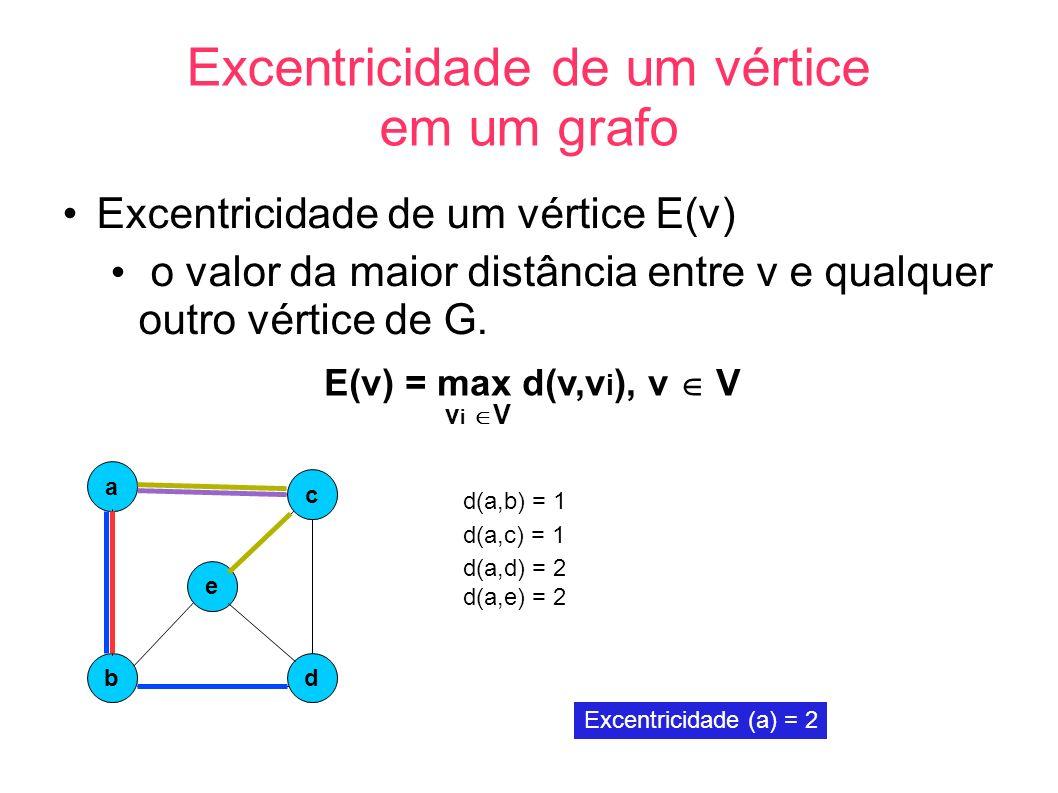 Excentricidade de um vértice em um grafo