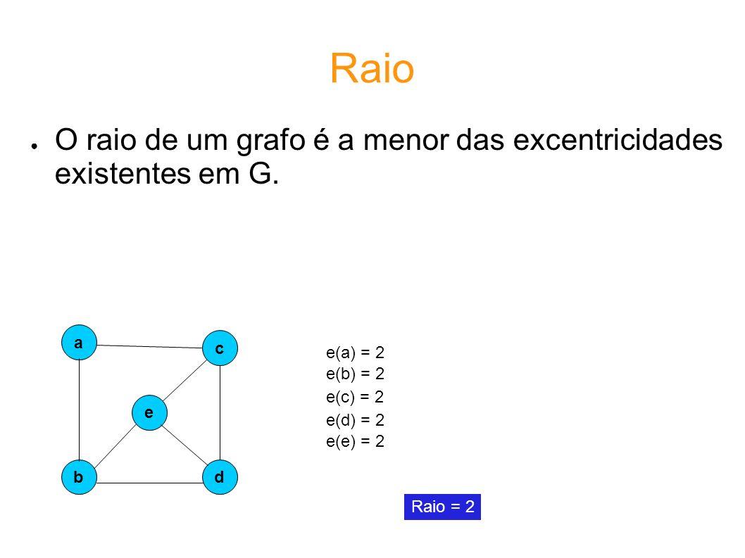 Raio O raio de um grafo é a menor das excentricidades existentes em G.