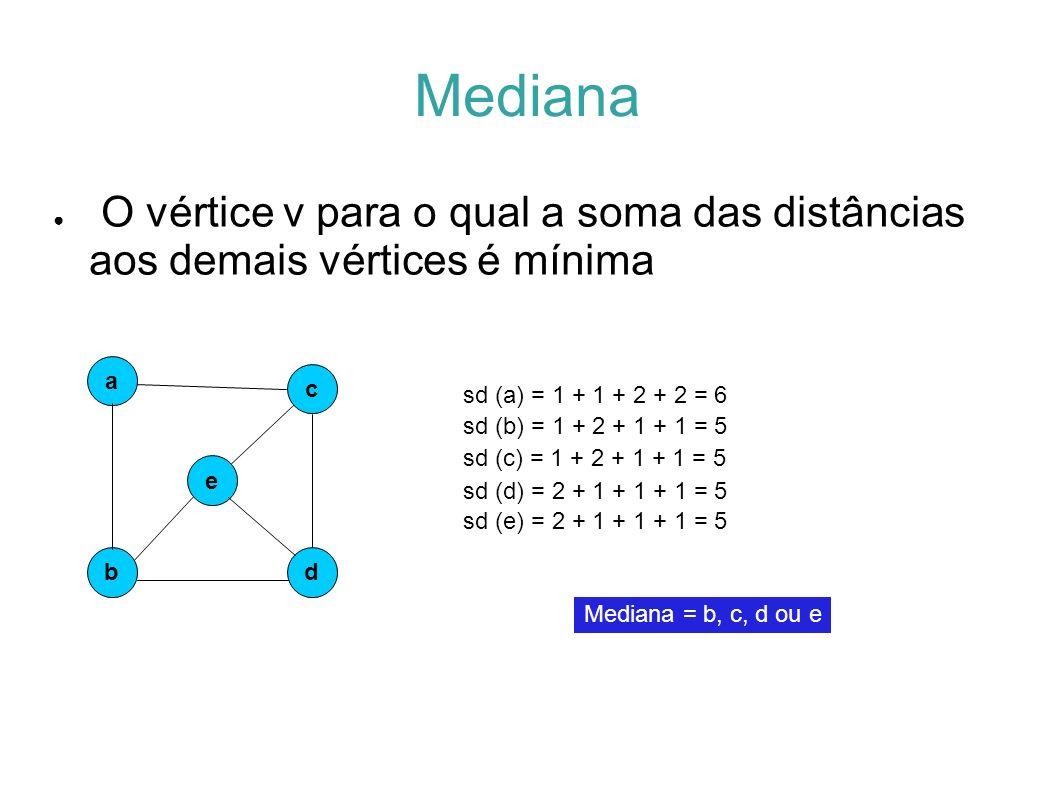 Mediana O vértice v para o qual a soma das distâncias aos demais vértices é mínima. a. c. sd (a) = 1 + 1 + 2 + 2 = 6.