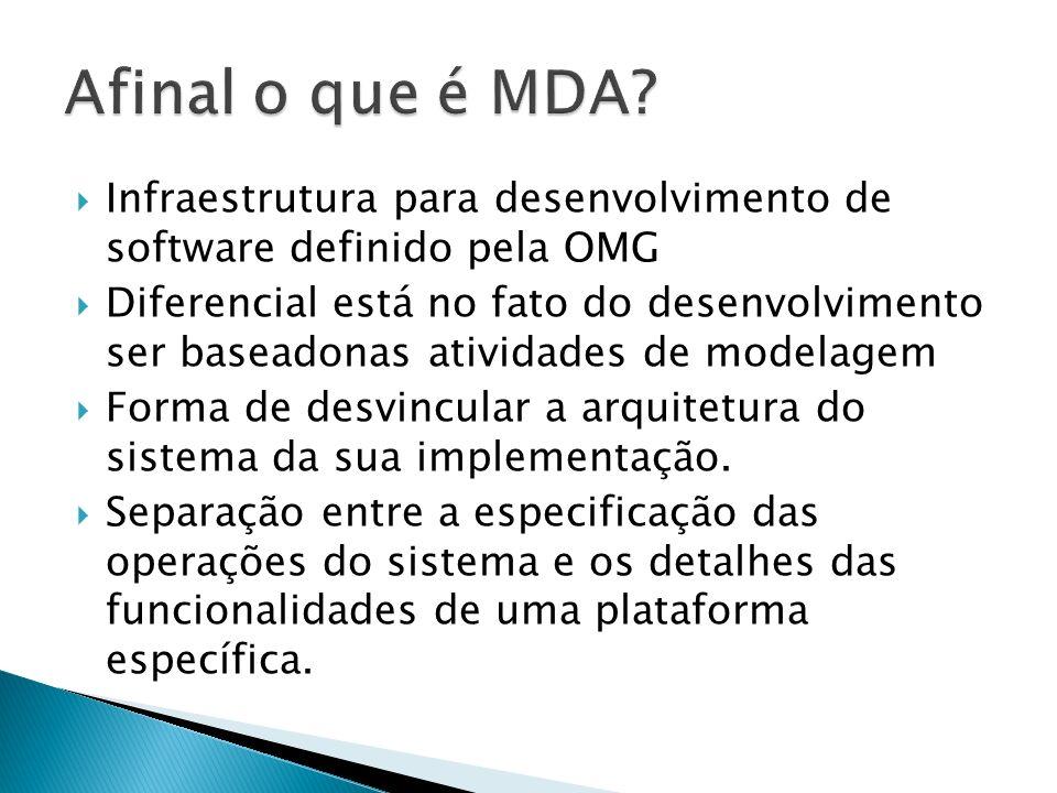 Afinal o que é MDA Infraestrutura para desenvolvimento de software definido pela OMG.