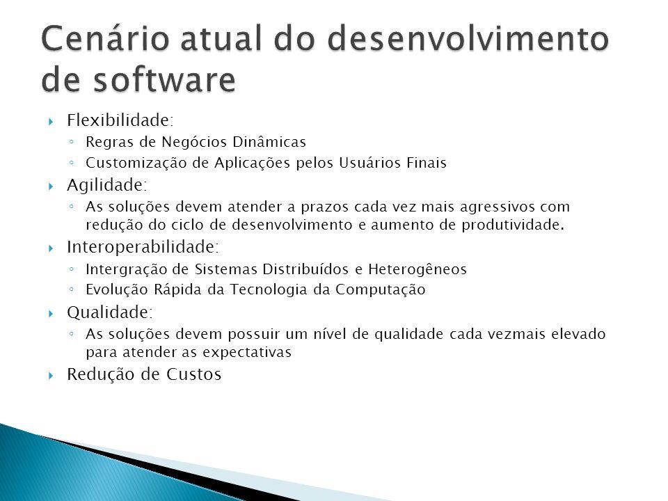 Cenário atual do desenvolvimento de software