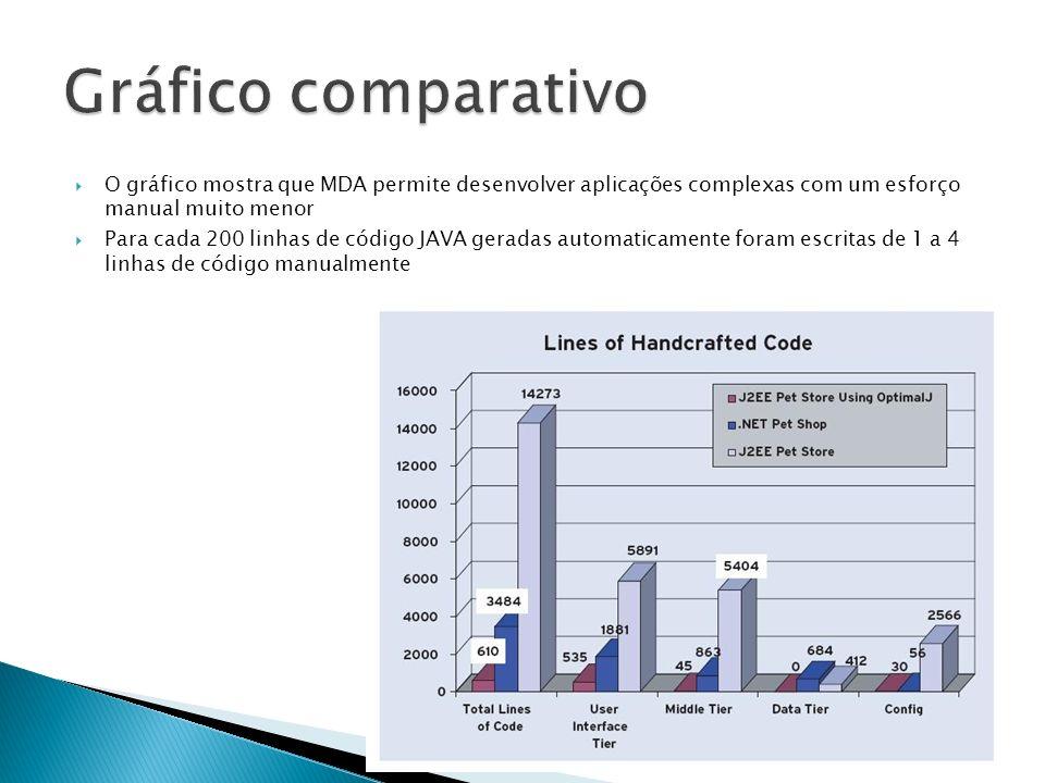 Gráfico comparativoO gráfico mostra que MDA permite desenvolver aplicações complexas com um esforço manual muito menor.