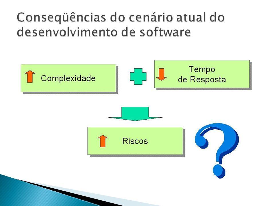 Conseqüências do cenário atual do desenvolvimento de software