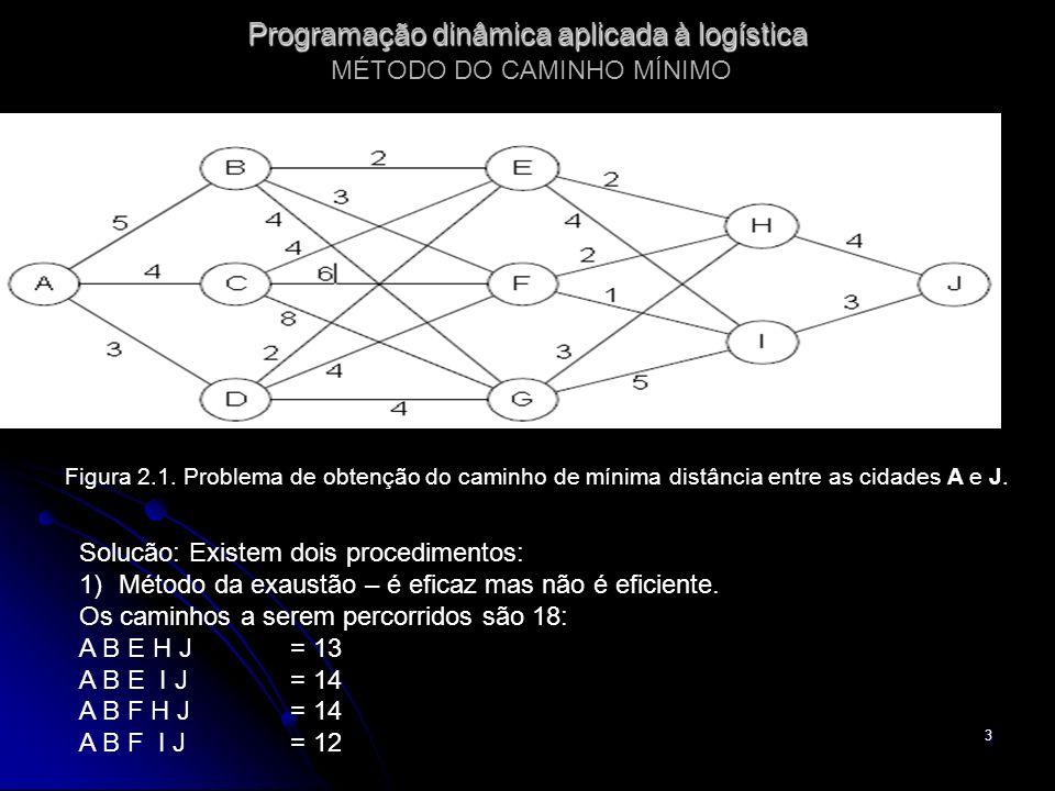 Programação dinâmica aplicada à logística MÉTODO DO CAMINHO MÍNIMO