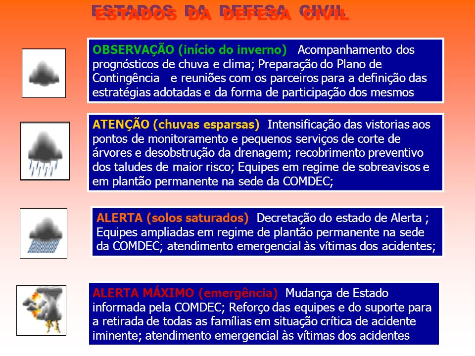 ESTADOS DA DEFESA CIVIL
