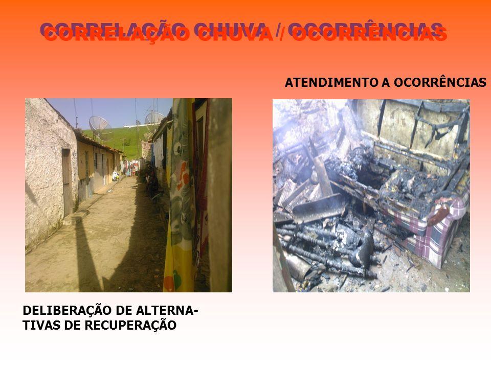 CORRELAÇÃO CHUVA / OCORRÊNCIAS