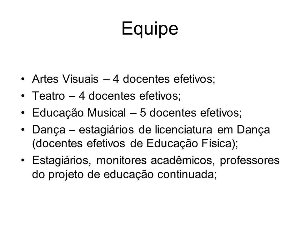 Equipe Artes Visuais – 4 docentes efetivos;