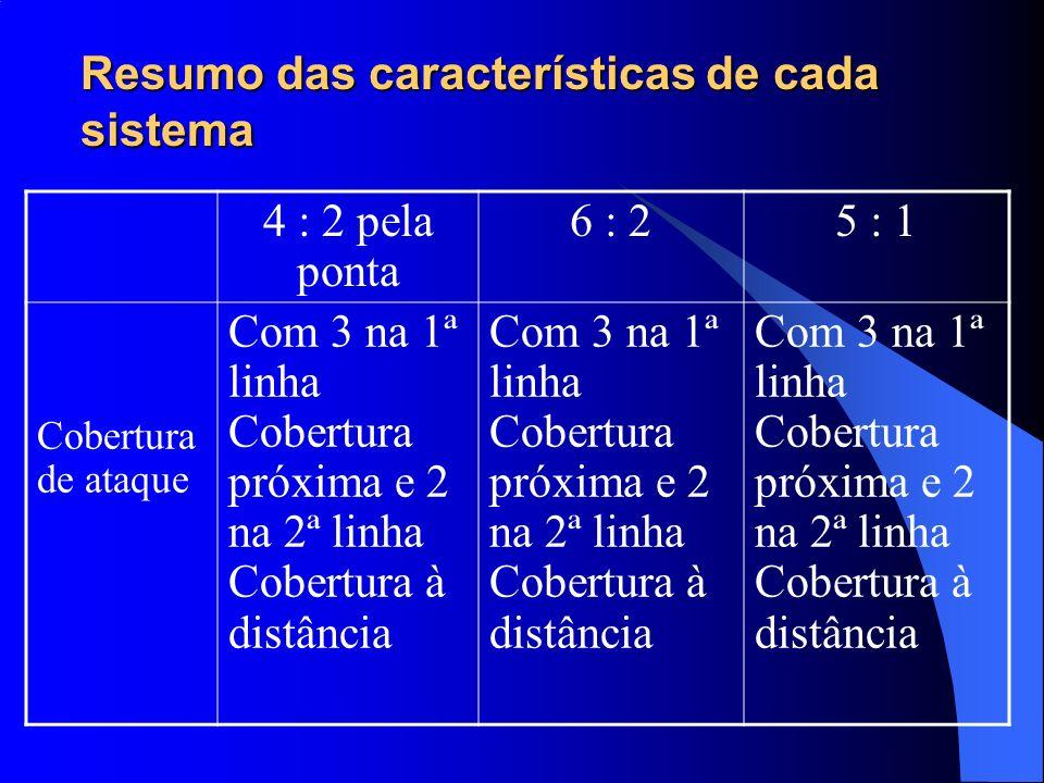 Resumo das características de cada sistema