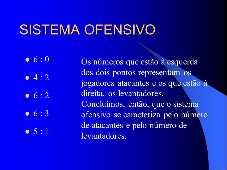 SISTEMA OFENSIVO 6 : 0. 4 : 2. 6 : 2. 6 : 3. 5 : 1.