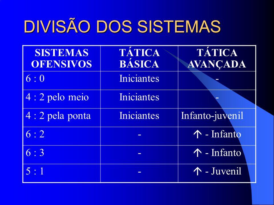 DIVISÃO DOS SISTEMAS SISTEMAS OFENSIVOS TÁTICA BÁSICA TÁTICA AVANÇADA